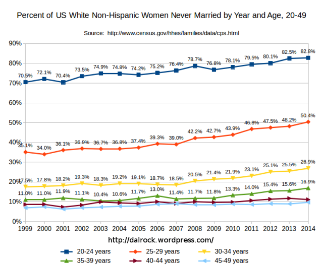2014 Never Married Census Data graphed by Dalrock