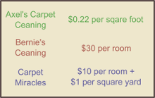 three carpet cleaning options