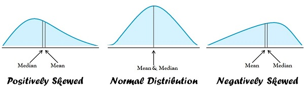 three distribution curves