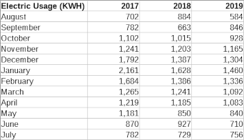 electric usage table