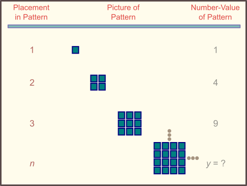 square area pattern