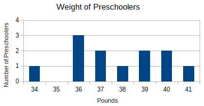 weights of preschoolers
