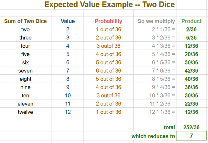 expected value of two dice